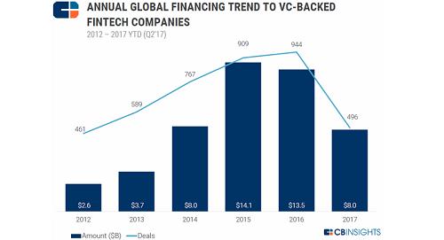 Đầu tư vào startup fintech có khả năng bùng nổ vào năm 2017. Ảnh: CB Insights.