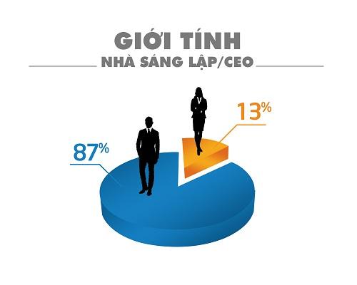 diem-an-tuong-cua-cac-don-vi-tham-gia-binh-chon-startup-viet-2017-1