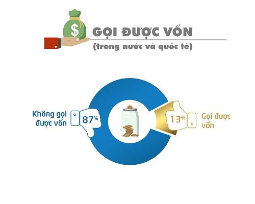 diem-an-tuong-cua-cac-don-vi-tham-gia-binh-chon-startup-viet-2017-2
