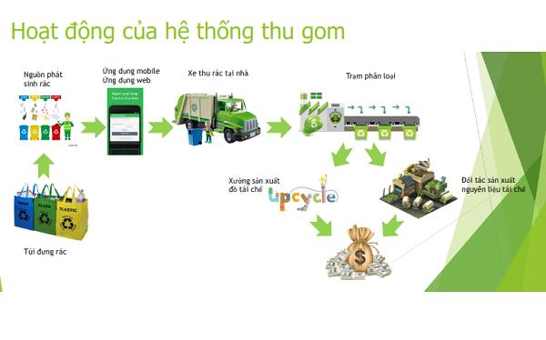 Quy trình hoạt động của sáng kiến tạo ra doanh thu từ rác. Startup hy vọng có thể ứng dụng mô hình thu gom- kinh doanh rác đã rất phổ biến ở nước ngoài về triển khai thành công tại Việt Nam