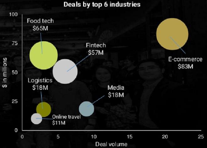 6 lĩnh vực startup thu hút đầu tư nhiều nhất gồm có thương mại điện tử, công nghệ ẩm thực, công nghệ tài chính, truyền thông, vận tại và du lịch trực tuyến. Ảnh: TFI