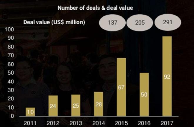 Năm 2017, hệ sinh thái khởi nghiệp Việt Nam ghi nhận 92 thương vụ đầu tư với tổng trị giá 291 triệu USD. Ảnh: TFI