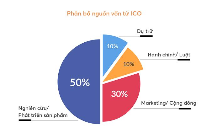 50% số tiền đầu tư có được từ ICO sẽ được Tomochain sử dụng để nghiên cứu, phát triển sản phẩm và 30% dành cho các hoạt động Marketing, phát triển cộng đồng.