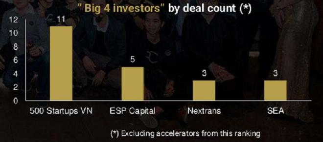 Năm 2017, 500 Startups dẫn đầu các quỹ đầu tư ở số lượng các phi vụ rót vốn với 11 bản hợp đồng. Ảnh: TFI