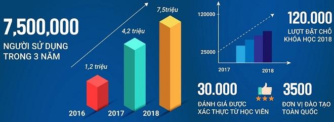 Trong năm 2018, startup nhắm đến mục tiêu phát triển tệp khách hàng lên 7,5 triệu người, xử lý 120.000 lượt đặt chỗ khóa học.