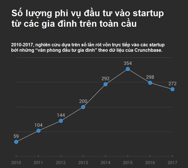 Từ năm 2010 đến năm 2017, nguồn tài chính hộ gia đình đổ vào các hợp đồng đầu tư cho startup công nghệ ngày càng nhiều.