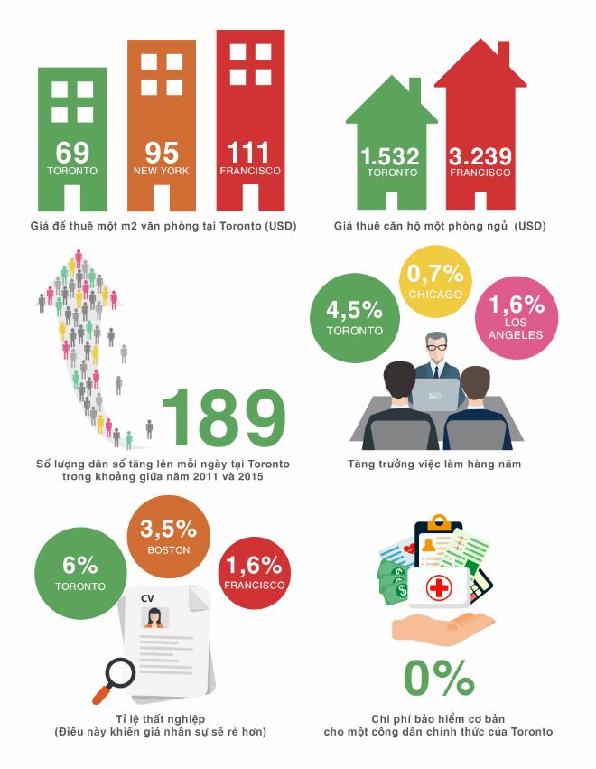 Ưu thế của hệ sinh thái khởi nghiệp toronto. Infographic: Thái Hưng