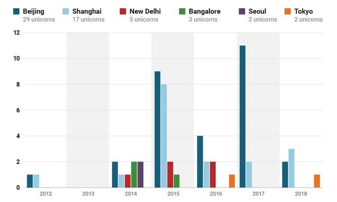 Số lượng kỳ lân ở các thành phố lớn tại châu Á (2012-2017). Nguồn: CB Insights.