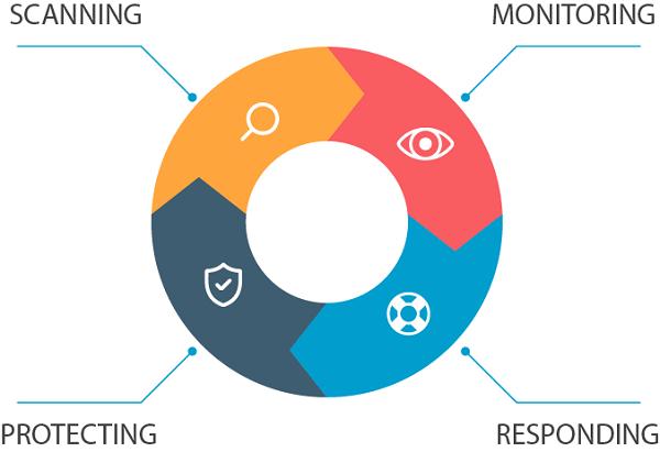 Bốn tính năng chính của nền tảng bảo mật Cystack hoàn toàn tự động dựa trên nền tảng công nghệ cloud computing.
