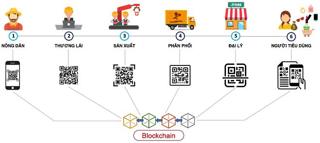 Ứng dụng công nghệ Blockchain để giải quyết bài toàn trong chuỗi cung ứng là một trong những lĩnh vực tiềm năng dành cho các startup công nghệ.