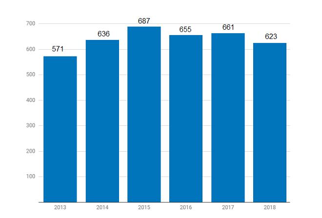 Số thương vụ đầu tư mạo hiểm tại Israel. Nguồn: IVC-ZAG S&W
