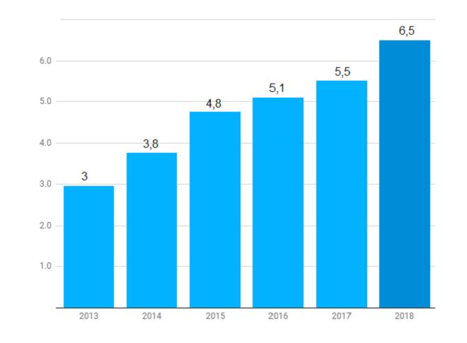 Vốn đầu tư mạo hiểm huy động được mỗi năm tại Israel (Đơn vị: Tỷ USD). Nguồn: IVC-ZAG S&W