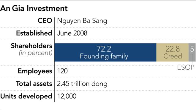 Startup trị giá nghìn tỷ đồng Việt Nam nhờ đầu tư chung cư giá rẻ - 2