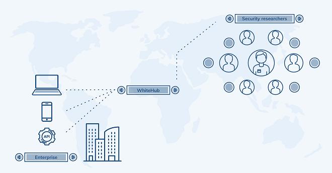WhiteHub hoạt động trên nguyên lý kết nối doanh nghiệp và chuyên gia bảo mật.