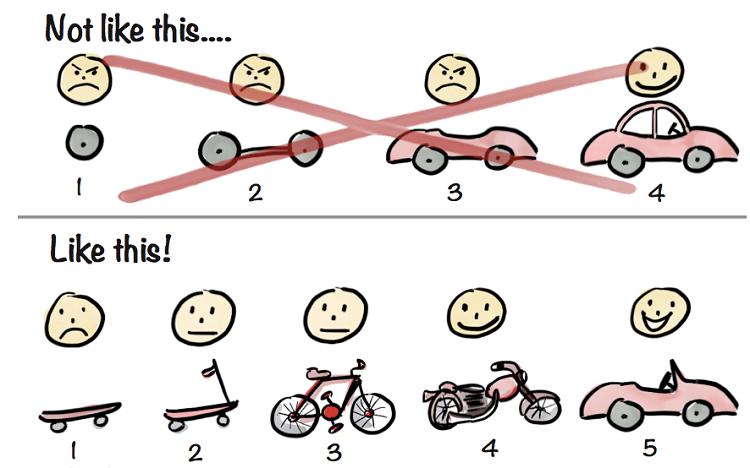 Minh họa về một nguyên mẫu sản phẩm. Khi sản phẩm của startup là phương tiện vận chuyển, nguyên mẫu dù cho có thô sơ nhưng cũng cần đáp ứng tối thiểu nhu cầu và đặc tính chính của sản phẩm. Hình vẽ: Henrik Kniberg.