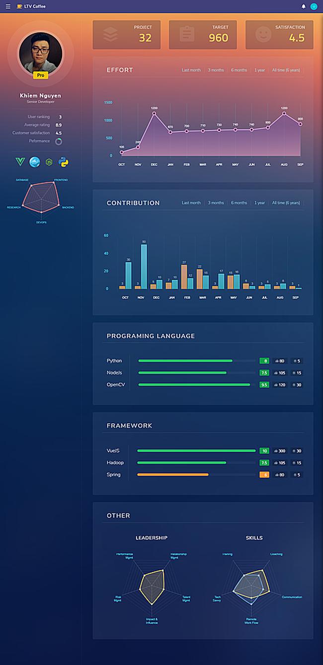 Bảng đánh giá chi tiết của từng freelancer trên hệ thống của LTV.Coffee