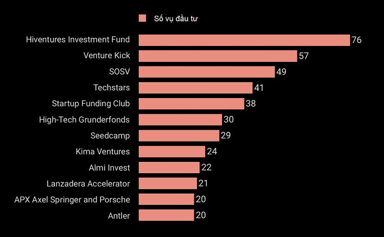 Những nhà đầu tư châu Âu tích cực tham gia vòng hạt giống trong năm 2019. Nguồn: Crunchbase.