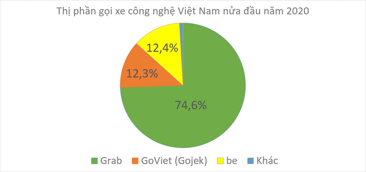 Thị phần gọi xe công nghệ tại Việt Nam 6 tháng đầu năm 2020, Nguồn: ABI Research.