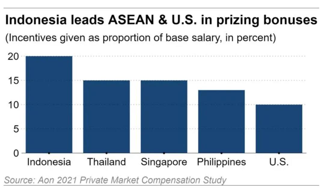 Mức thưởng của startup tại Indonesia dẫn đầu khu vực Đông Nam Á và cao hơn cả Mỹ