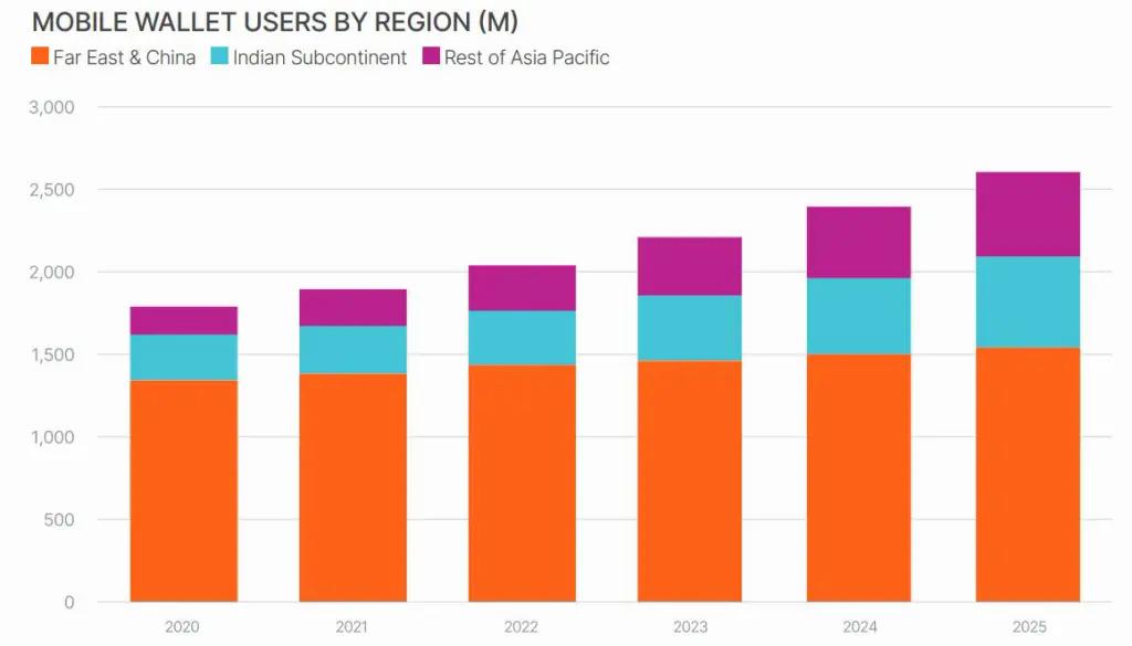 Biểu đồ tốc độ tăng trưởng thị trường ví điện tử giai đoạn 2020-2025 của Trung Quốc, Ấn Độ, Đông Nam Á. Ảnh: