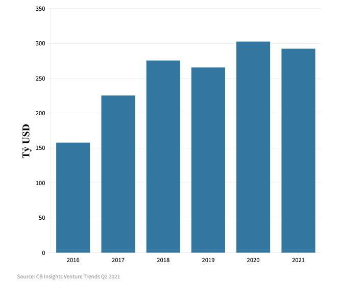 Biểu đồ vốn đầu tư vào các startup trong 5 năm qua. Nguồn: CB Insights